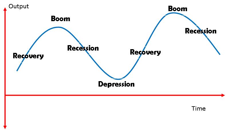 Economic Cycles - MoneyMatters101.com